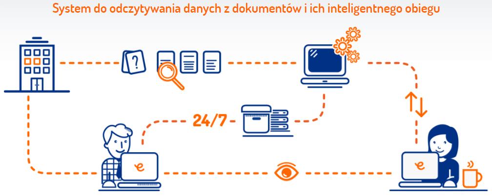 Odczytywanie danych z dokumentów przez SaldeoSmart
