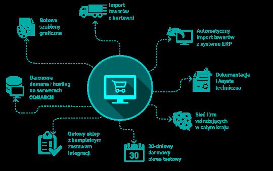 Comarch e-Sklep to gotowy sklep internetowy ze wsparcie dużego partnera