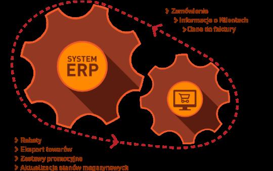 Comarch e-Sklep w pełni zintegrowany z systemami Comarch ERP
