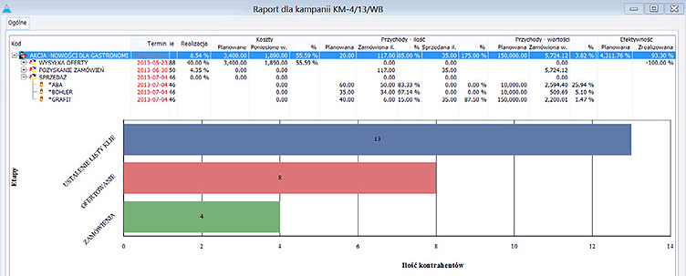 CRM w Comarch ERP XL